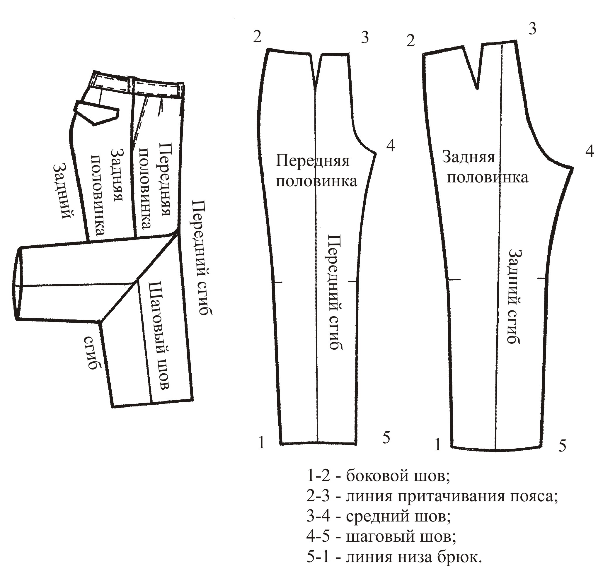 Шаговые швы у брюк