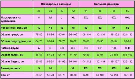 Таблица размеров купальников: как определить размер по размерной сетке
