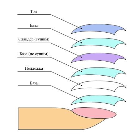 Как наклеить слайдеры на ногти